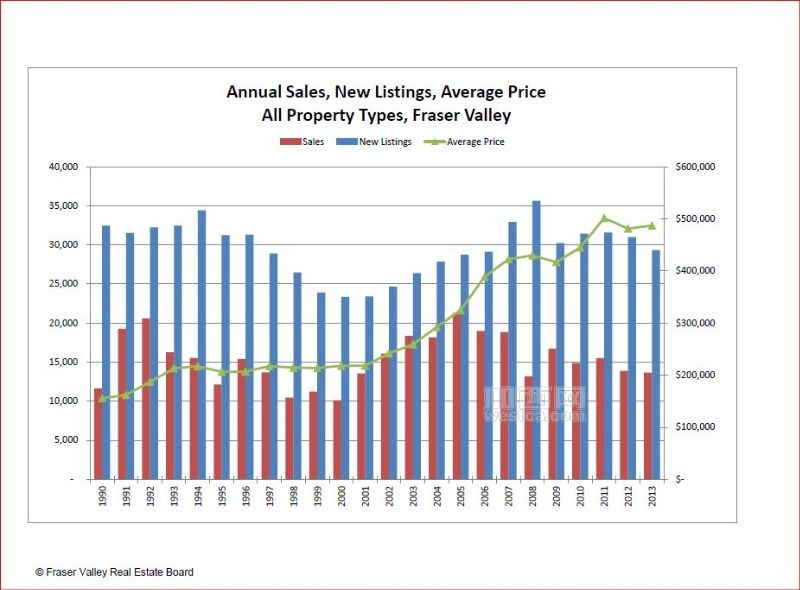 Annual sales, listings and average price from 1990(from Fraser Valley Real Estate Board).JPG