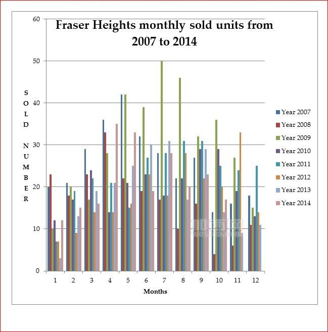 FRASER HEIGHTS SOLD HISTORY FROM 2007-2014 Chart.JPG