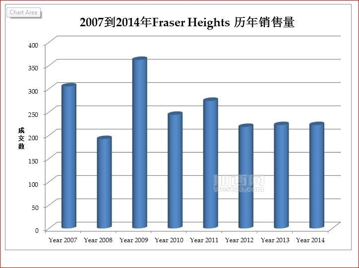 From 2007-2014Fraser Heights yearly sold property units chart.JPG