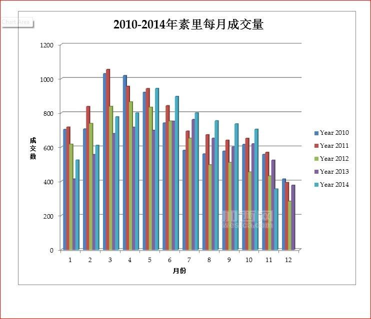 素里每月成交量比较.JPG