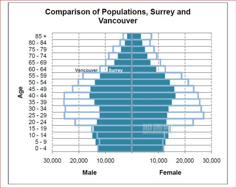 Comparison of population of Surrey and Vancouver(Captured from City of Surrey website).JPG