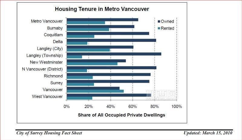 Housing Tenue in Metro Vancouver.JPG