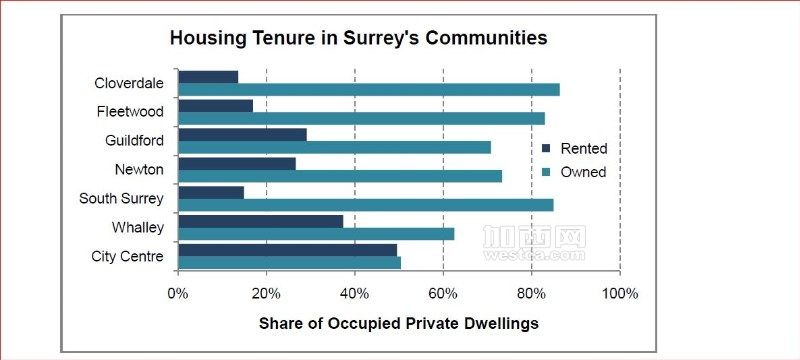 Housing Tenue in Surrey Communities(From City od Surrey website).JPG
