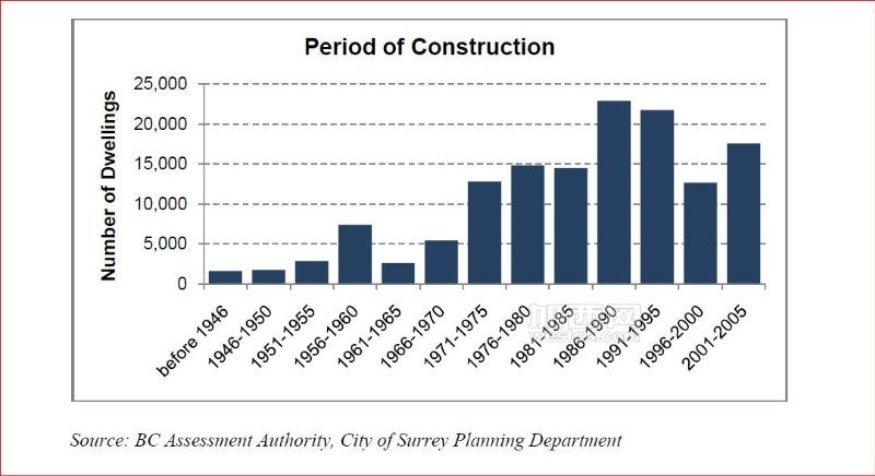 Period of Construction.JPG
