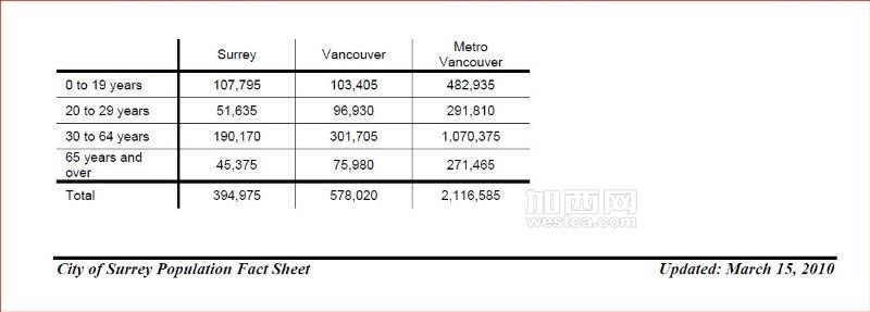 Populaion of Surrey and Vancouver(Captured from City of Surrey website).JPG
