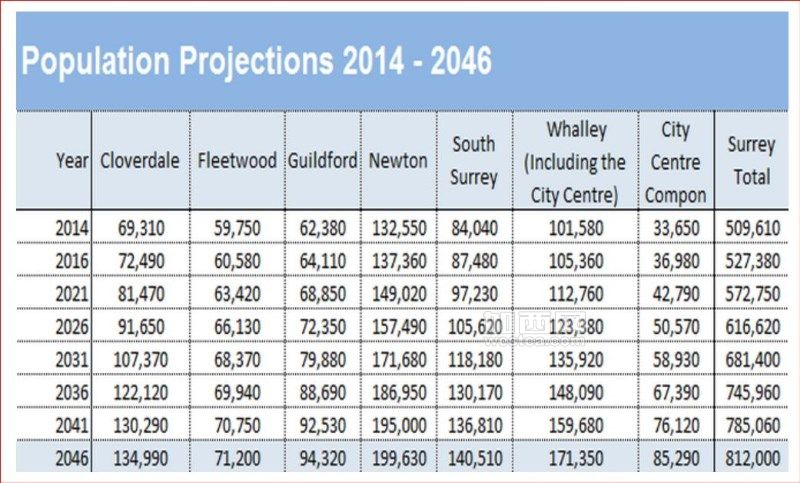population projection in different areas of Surrey(Captured from City of Surrey website).JPG