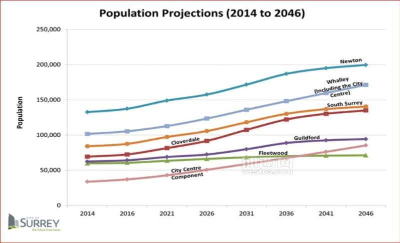 Surrey population projection(captured from city of Surrey website).JPG