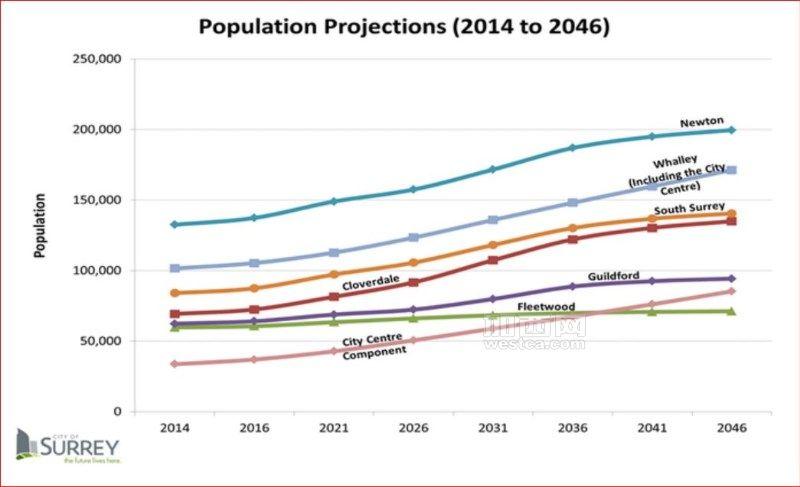Surrey population projection(captured from city of Surrey website).JPG