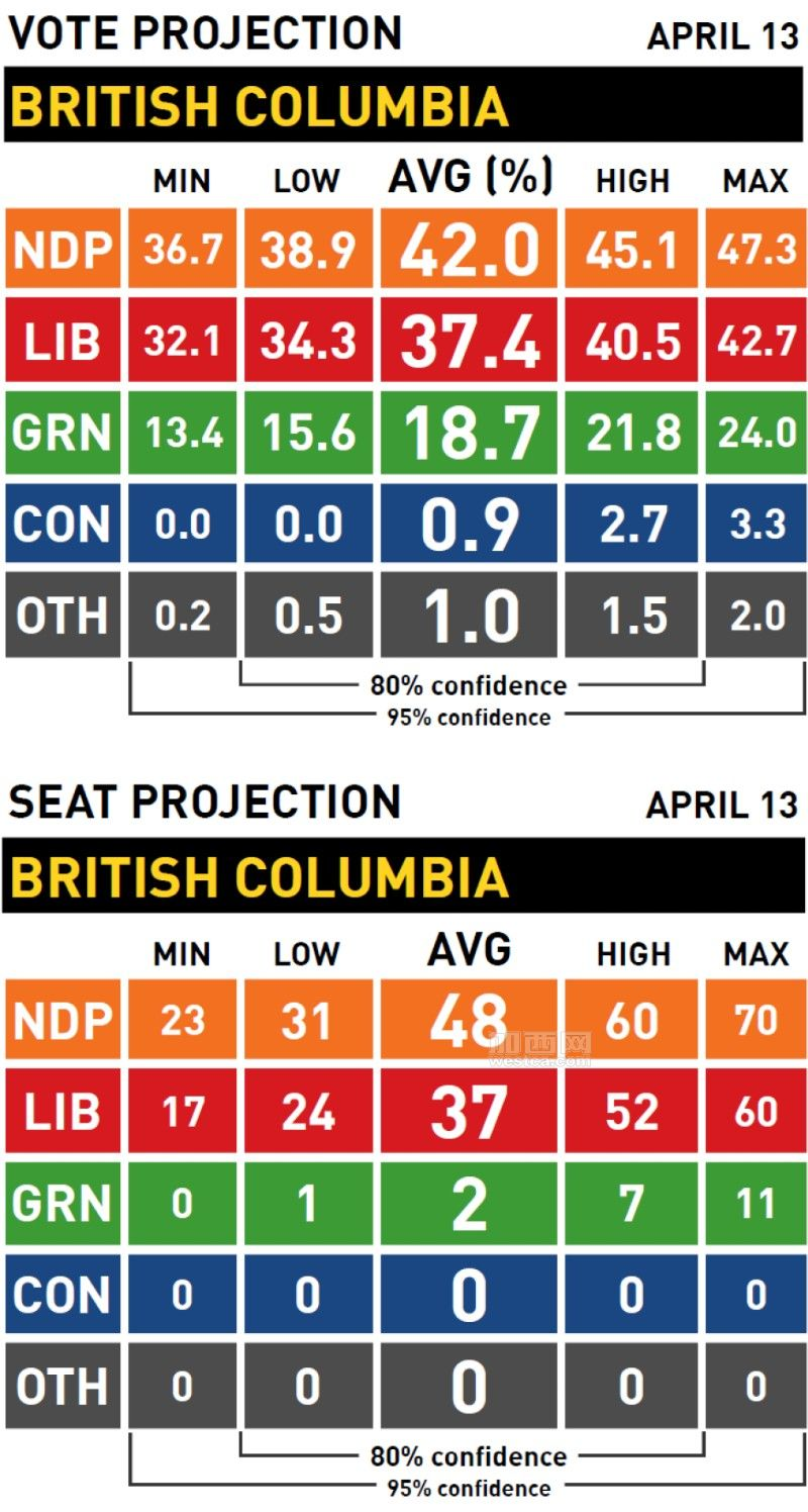 vote-and-seat-projection-british-columbia-election.jpg